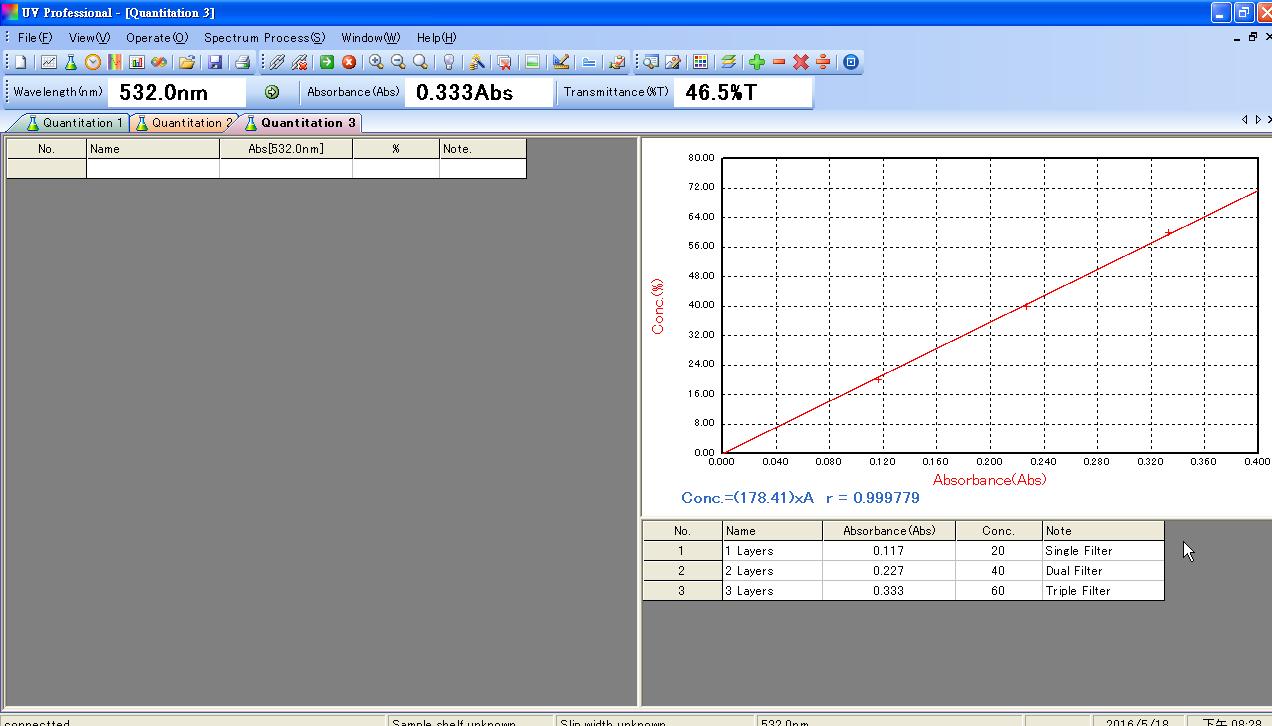 定量分析之檢量線製作