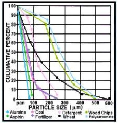 Particle Size 研磨粒徑