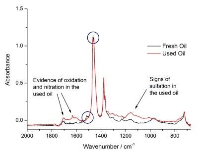 油品品質分析
