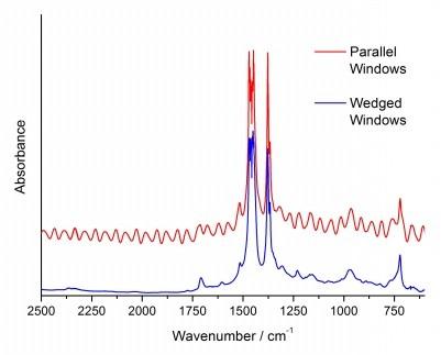 楔型光學窗,有效消除干涉皺紋問題