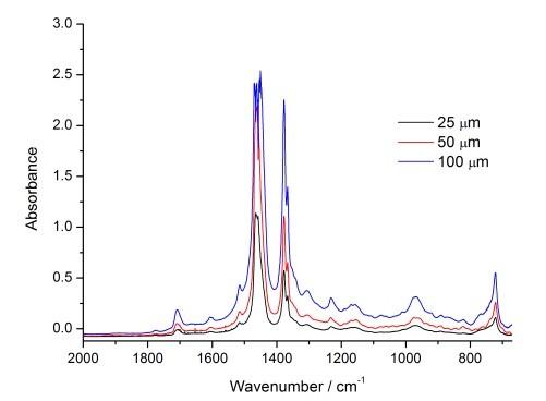 不同光程的分析結果