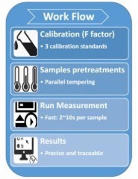 SFC Test Process