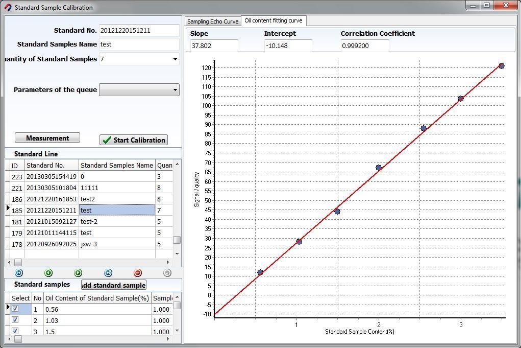 Fibres Spin Finish OPU Calibration Curve