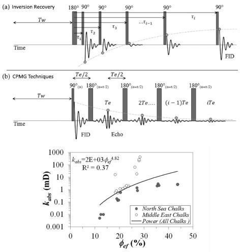 Permeability 滲透率分析