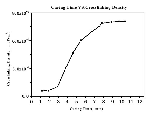 VTMR Vulcanization Time & Crosslink Density