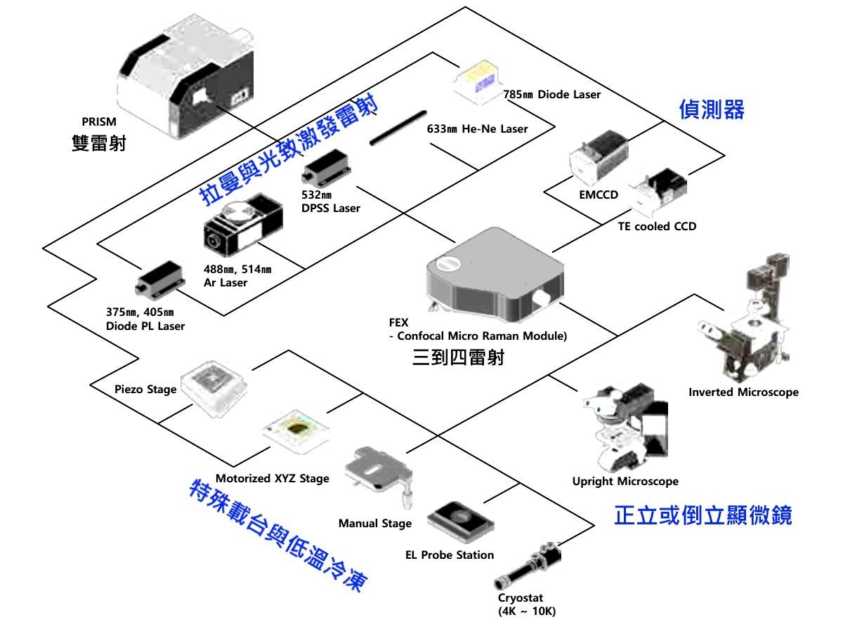 FEX Configurations