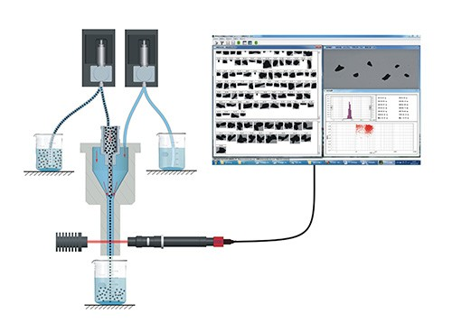 Sheath Flow Technology