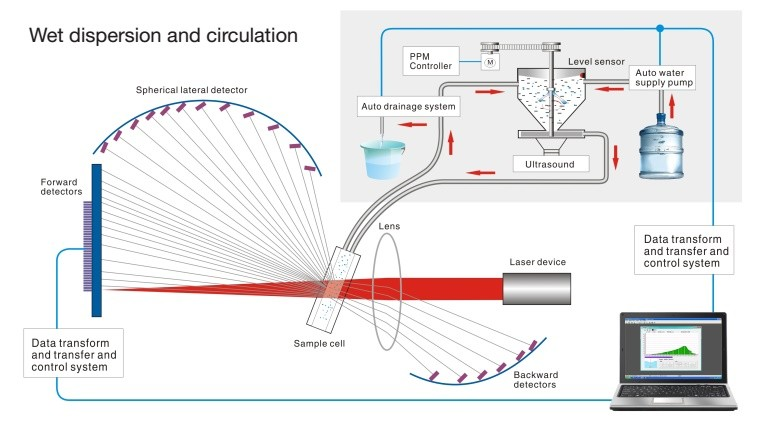 Wet Dispersion System
