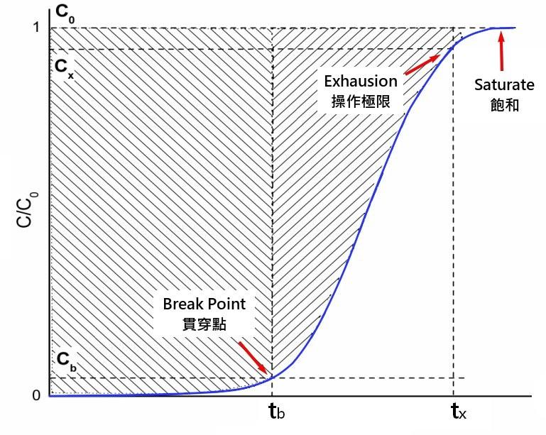 BTC Curve
