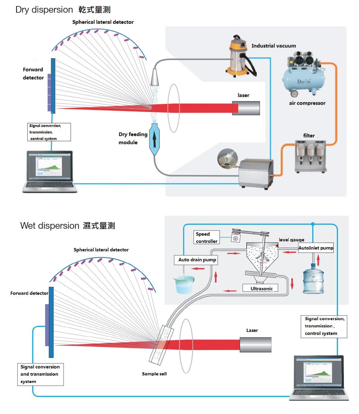 乾式、溼式粒徑分析運作流程