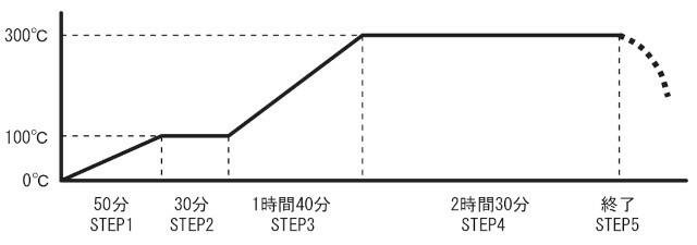 溫度控制範例