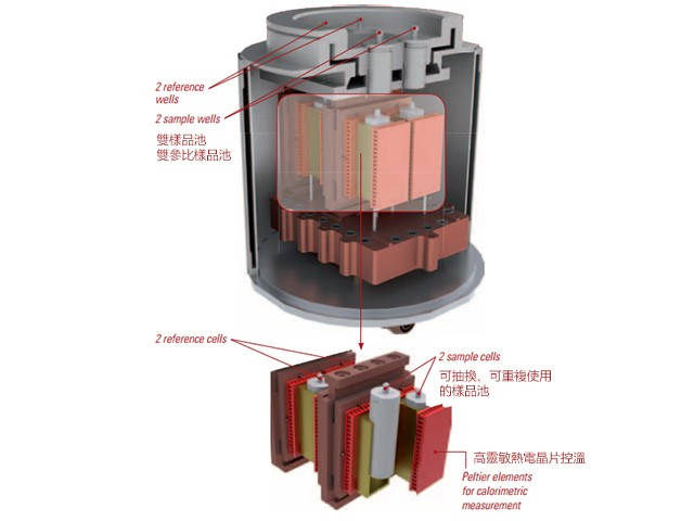 Dual Sample Cells 雙樣品槽設計