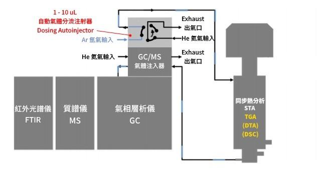 EGA 逸出氣體分析系統